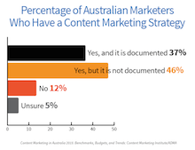 bar chart showing Australian businesses with content marketing strategies