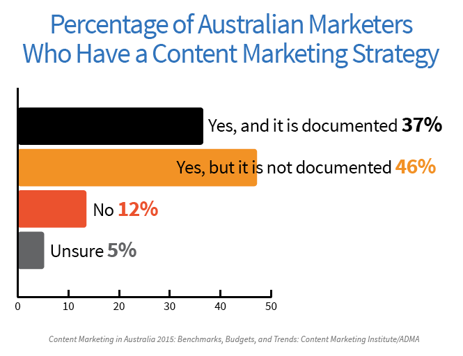 Bar chart showing percentage of Australian business with content marketing strategy