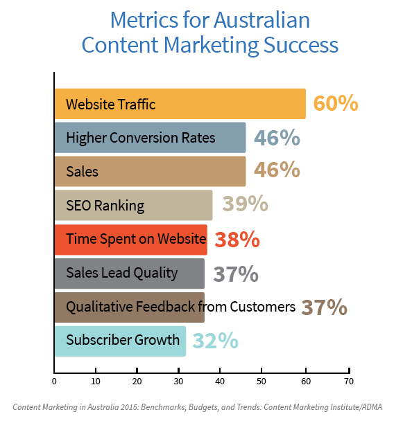 bar chart showing Australian content marketing metrics for success