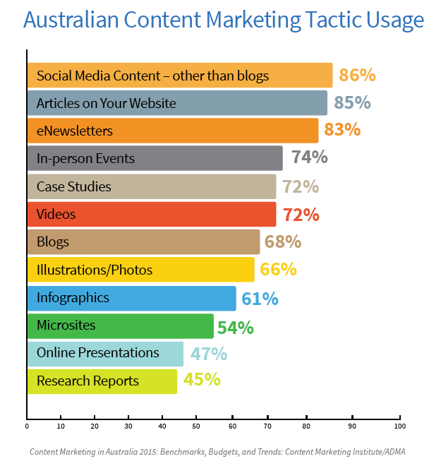 bar chart showing content marketing tactics in Australia