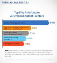 Top priorities for Australian Content Marketers feature