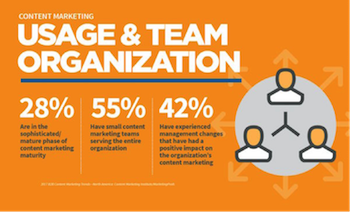 content marketing usage and team organisation