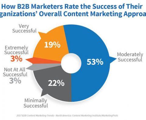 Success factors for B2B content marketing