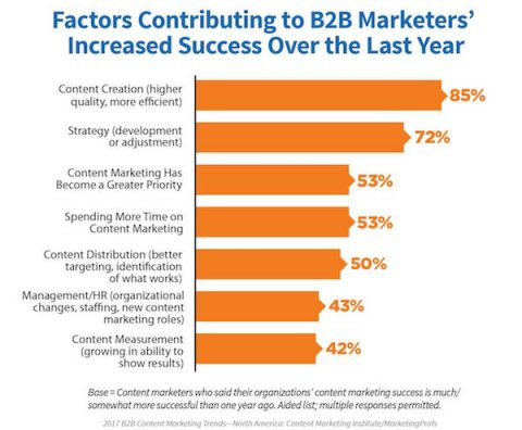 factors contributing to B2B content marketing success