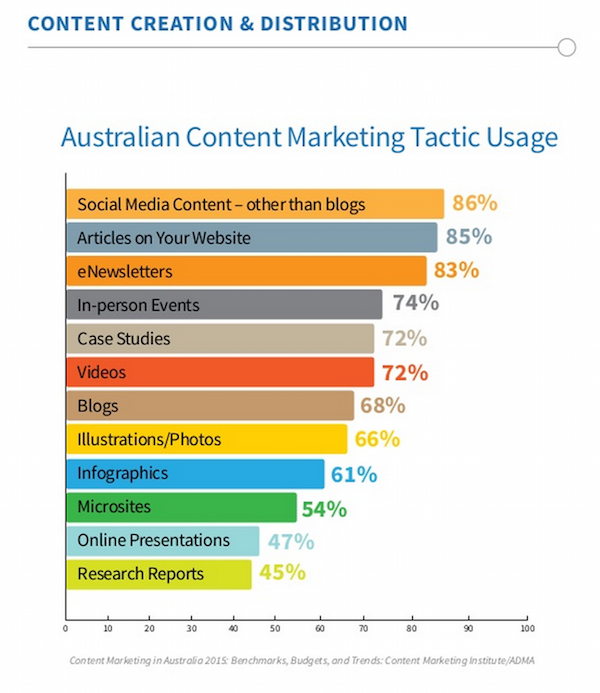 content marketing tactic usage in Australia