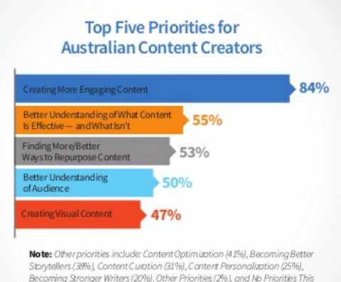 Top Priorities for Australian Content Marketers