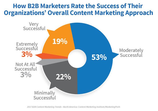 Success factors for B2B content marketing