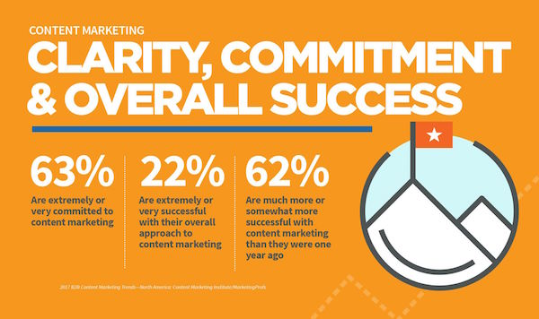 Clarity, Commitment success factors for content marketing