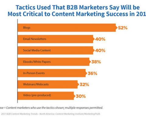 Tactics used for B2B content marketing