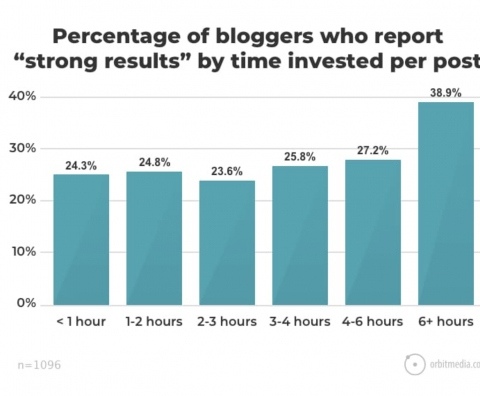 "Graph from Orbit Media showing percentage of bloggers who report ""strong results"" by time invested per post."