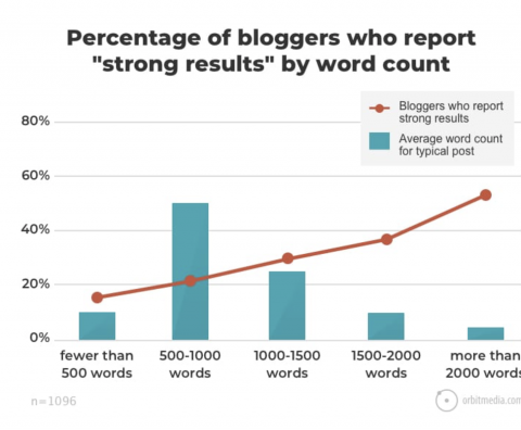 Graph from Orbit Media showing percentage of bloggers who report strong results by word count.
