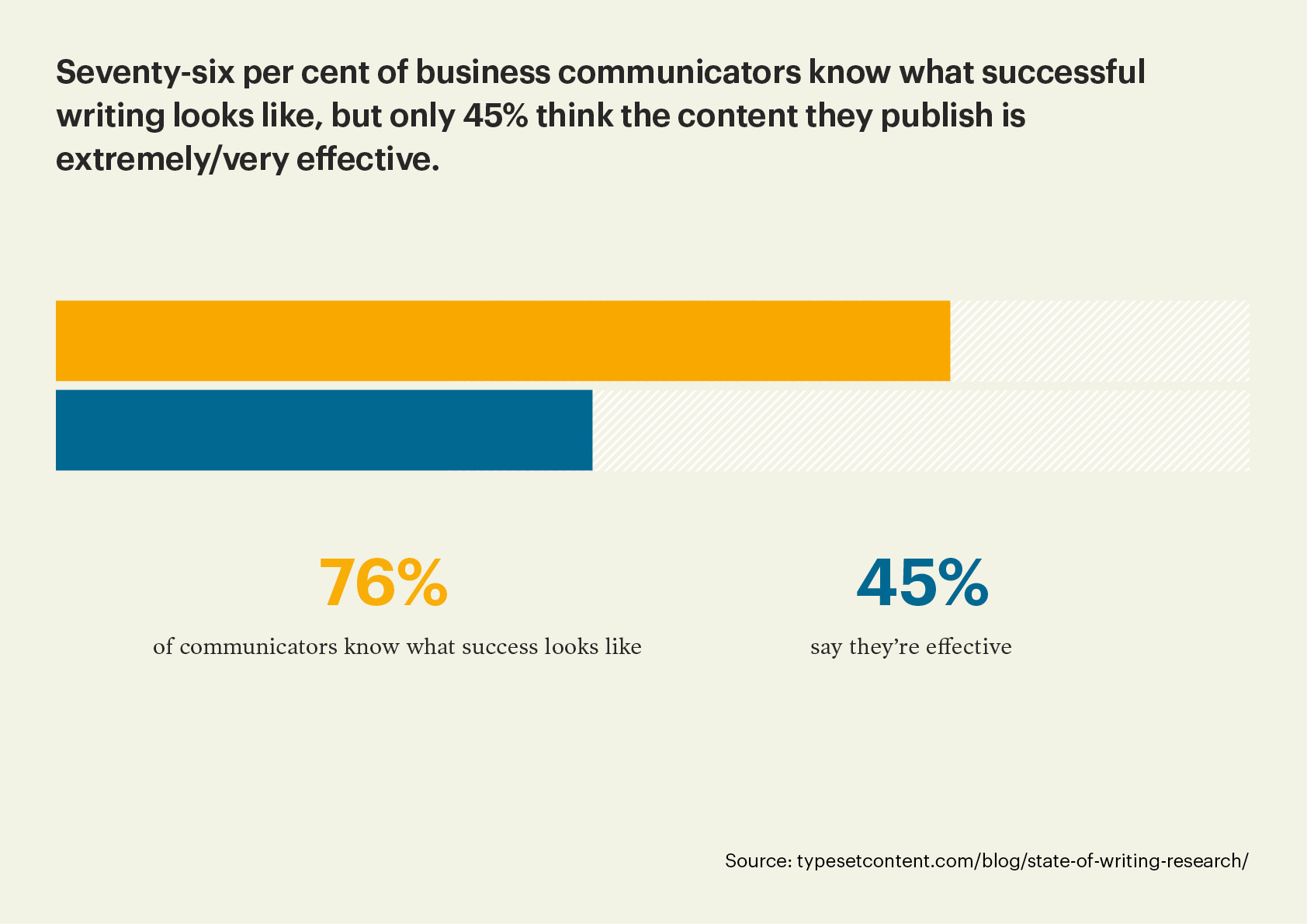 Bar graph showing 76% of business communicators know what successful writing looks like, but only 45% are experiencing it.