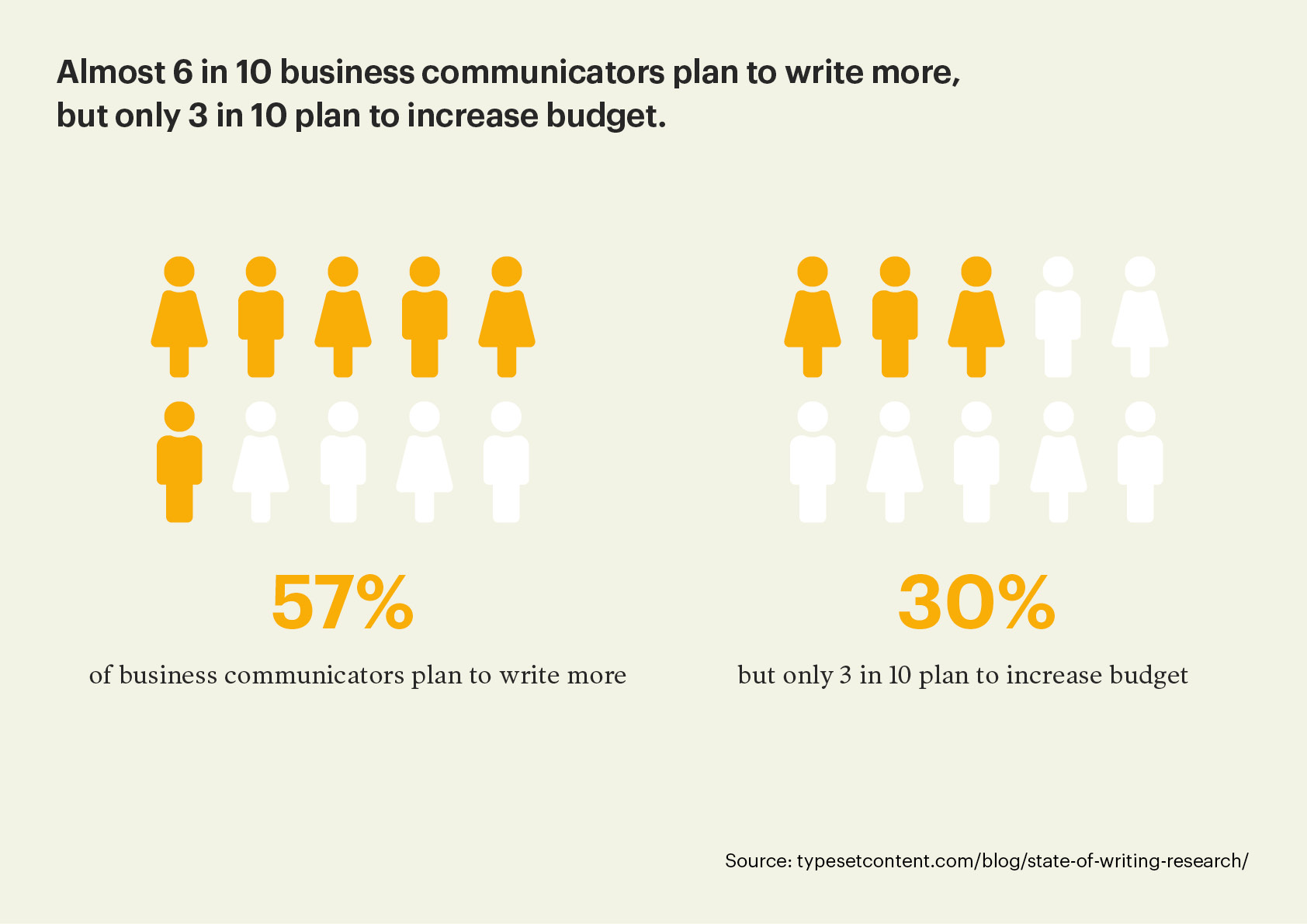 Graphic showing 6 in 10 business communicators will write more but only 3 in 10 plan to increase budget.